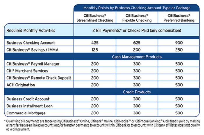 Business Account Table