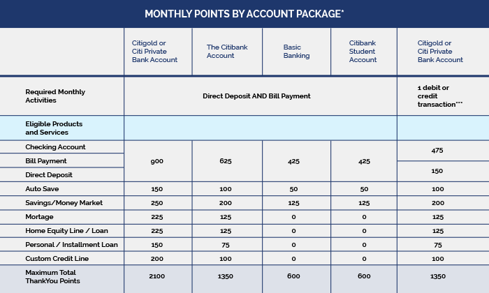 Monthly Point By Account Package