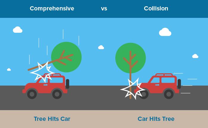 Comprehensive Car Insurance Coverage Definition