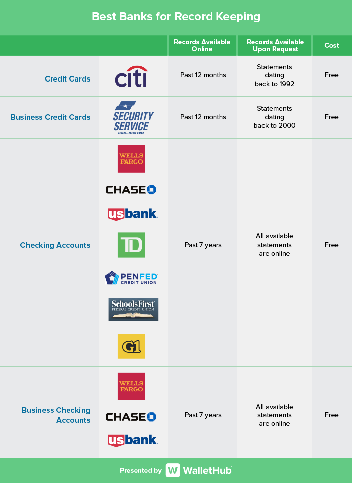 Best Banks for Record Keeping