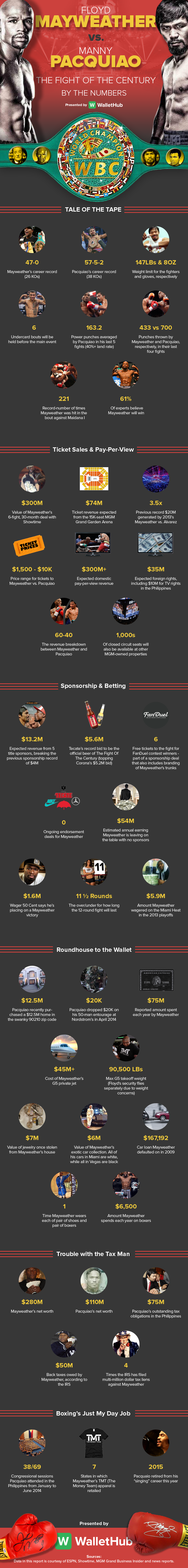 Mayweather-vs-Pacquiao-Infographic