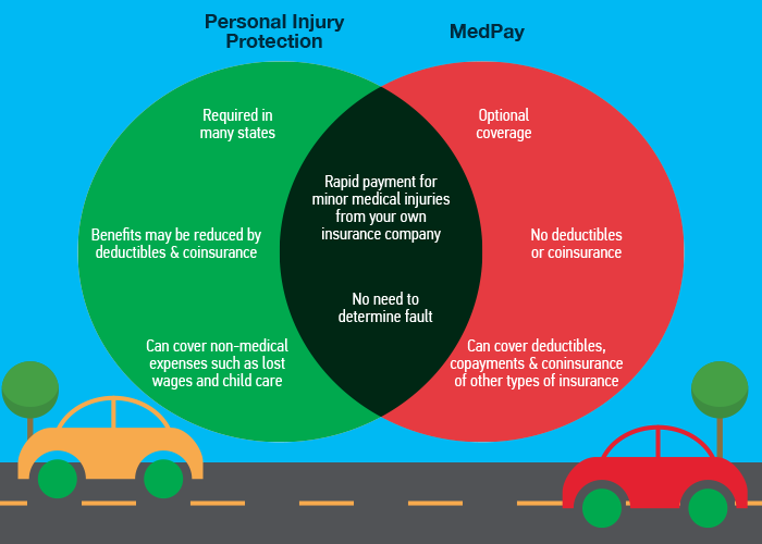 2021 Personal Injury Protection Guide Pip By State