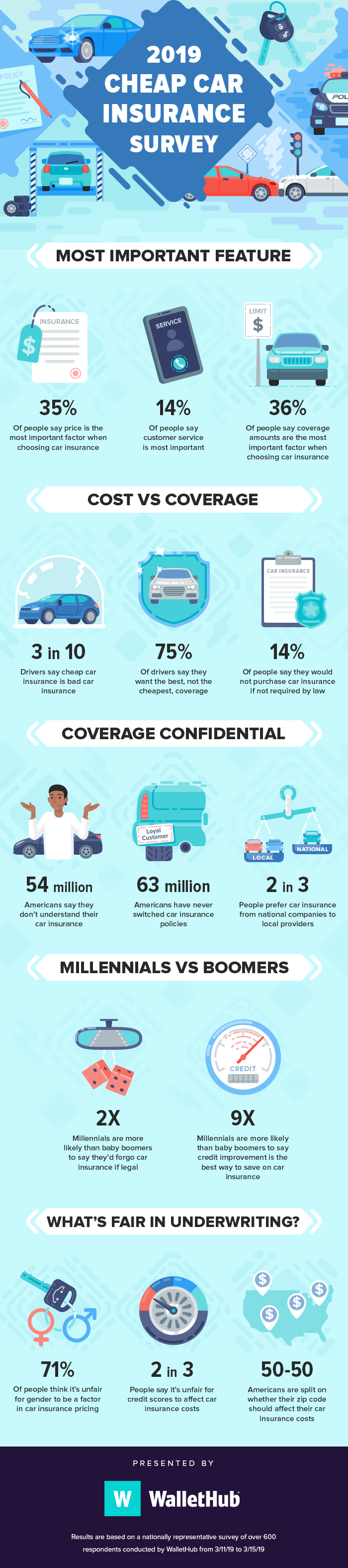 Cheap Car Insurance In 2019