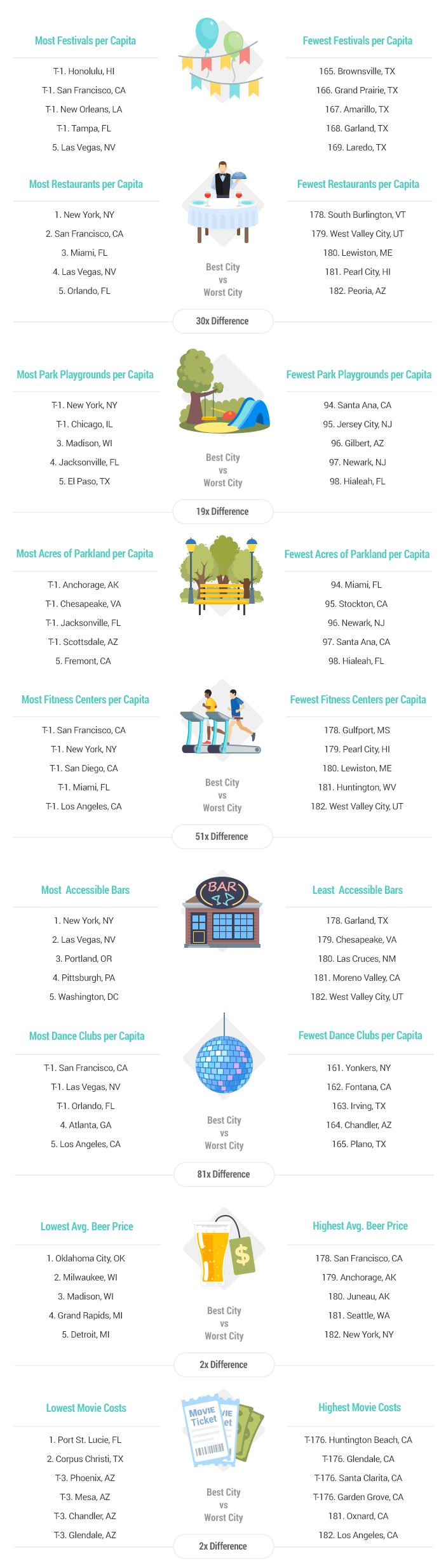 Most Fun Cities in America