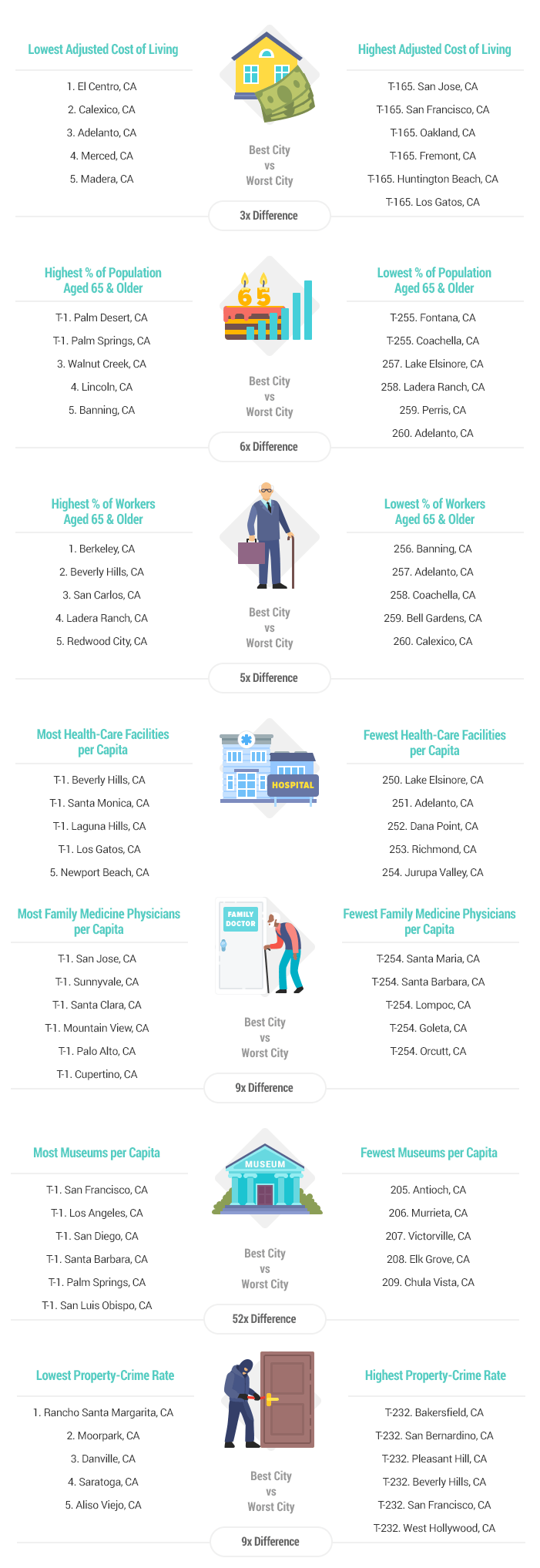 Best Worst Places To Retire In California