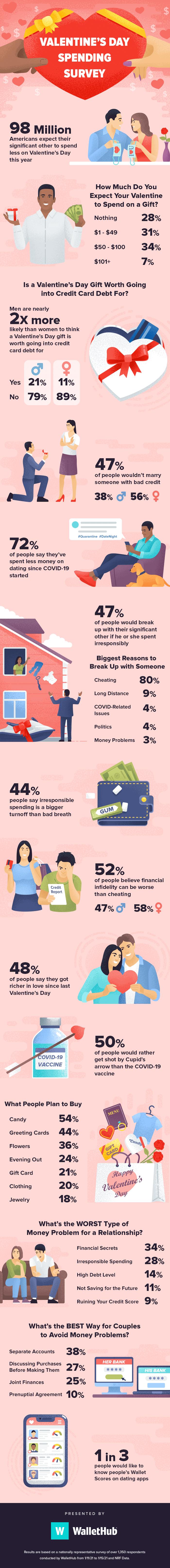2021 valentines day spending survey