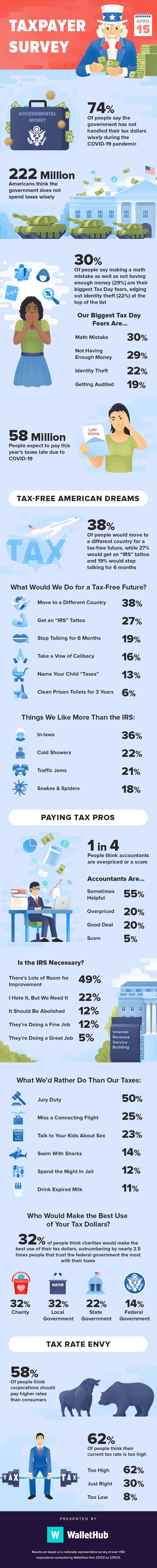 2021 taxpayer survey