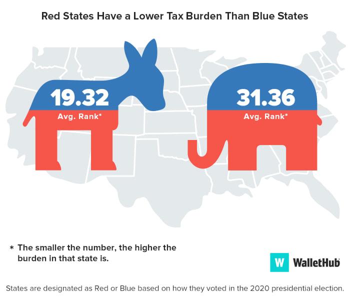 blue vs red image tax burden 2021