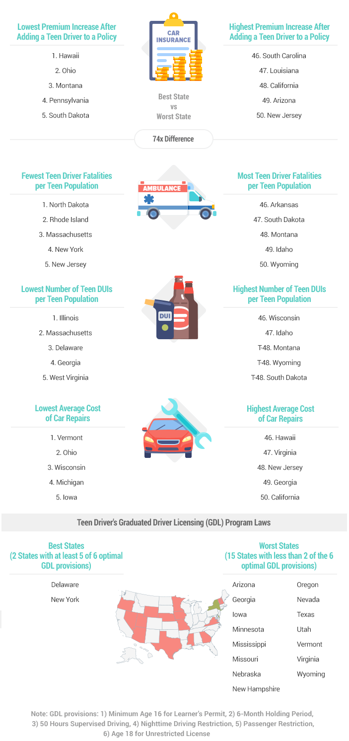 artwork 2021 best and worst states for teen drivers